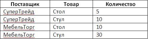 Итоги в запросах 1С